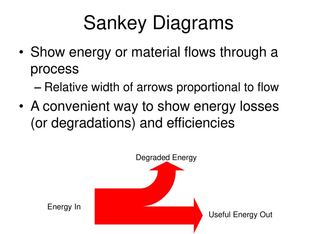 Energy Degradation And Power Generation Technologies Ppt Download Hydroelectric Plant Sankey Diagram 3