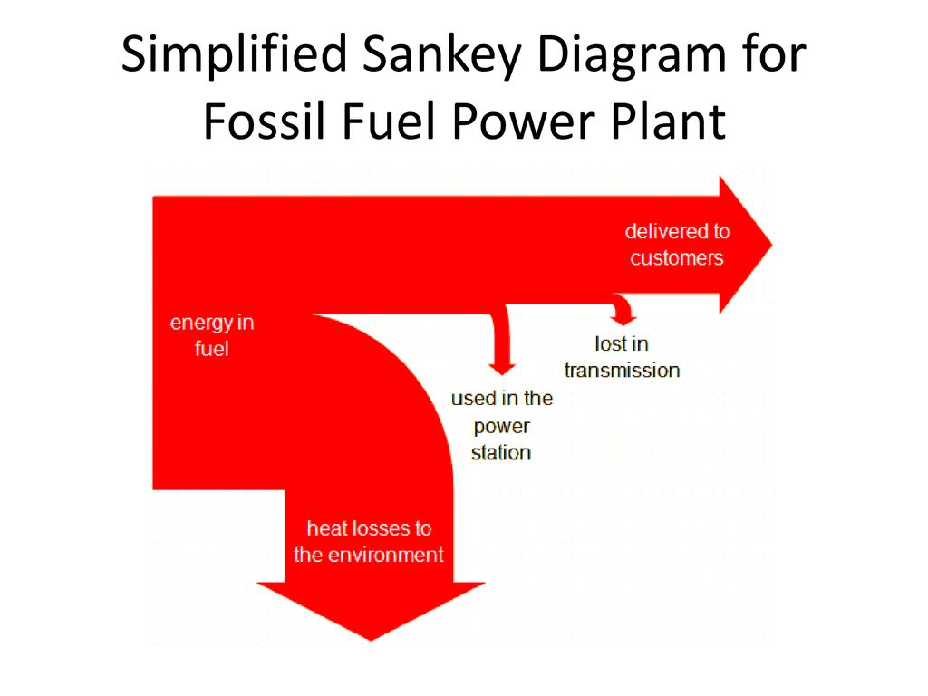 Energy Degradation And Power Generation Technologies Ppt Download Diagram Of Plant 6 Simplified Sankey