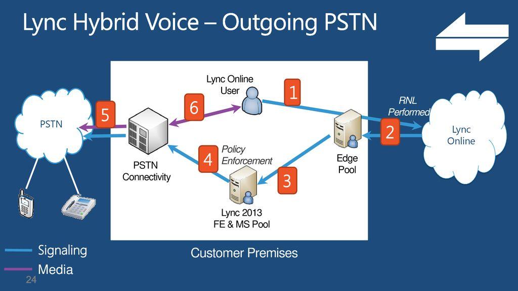 Lync 2013 Voice Improvements - ppt download