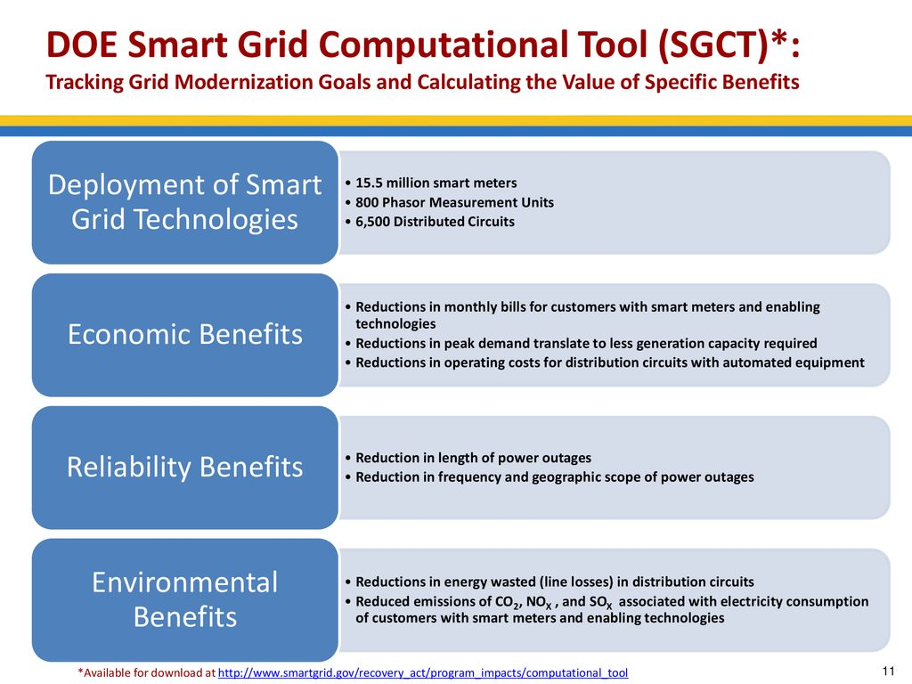 Experience in Smart Grid Development in the United States
