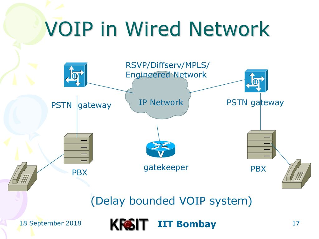 Voip Over Wireless Network Ppt Download Wired Diagram In Delay Bounded System Rsvp Diffserv Mpls