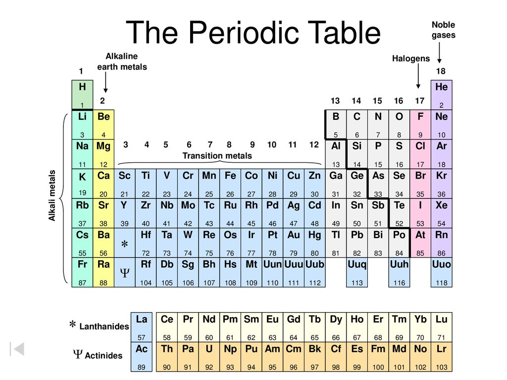 The Periodic Table Lanthanides Y Y Actinides Alkaline H He Li Be