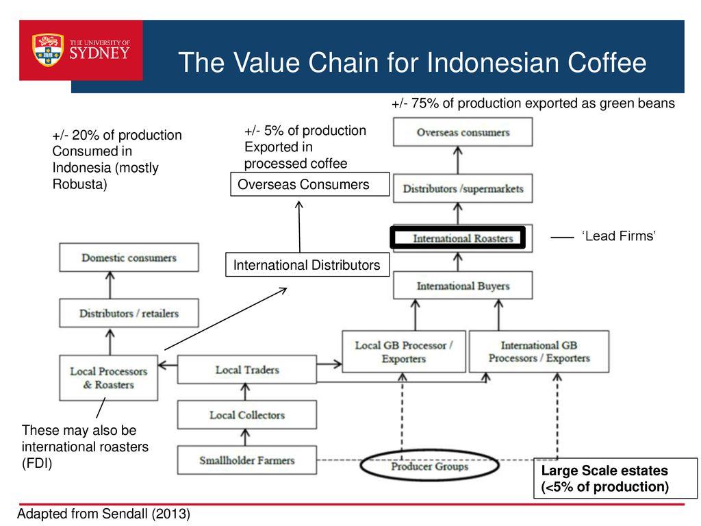 Value chain profile for Robusta and Arabica coffee in