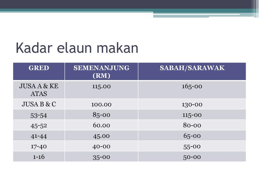 Tuntutan Perjalanan Oleh Janm Kedah Ppt Download