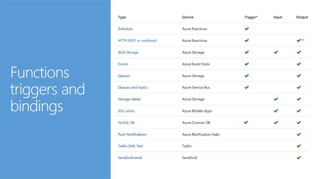 Eduardo Laureano Azure Functions – Serverless compute in the cloud