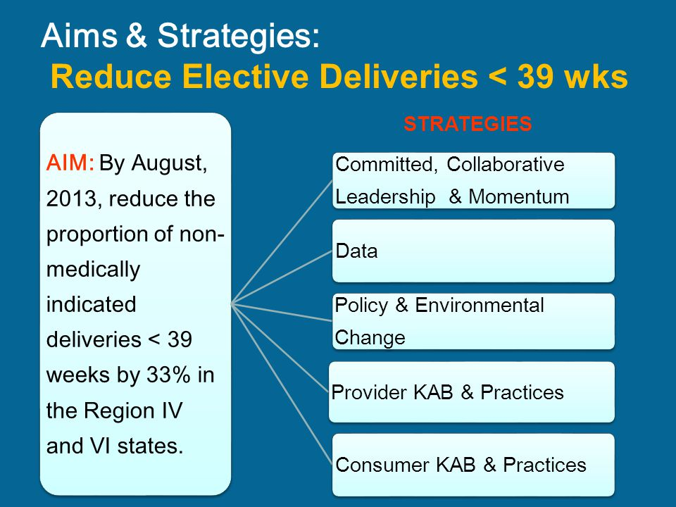 Aims & Strategies: Reduce Elective Deliveries < 39 wks
