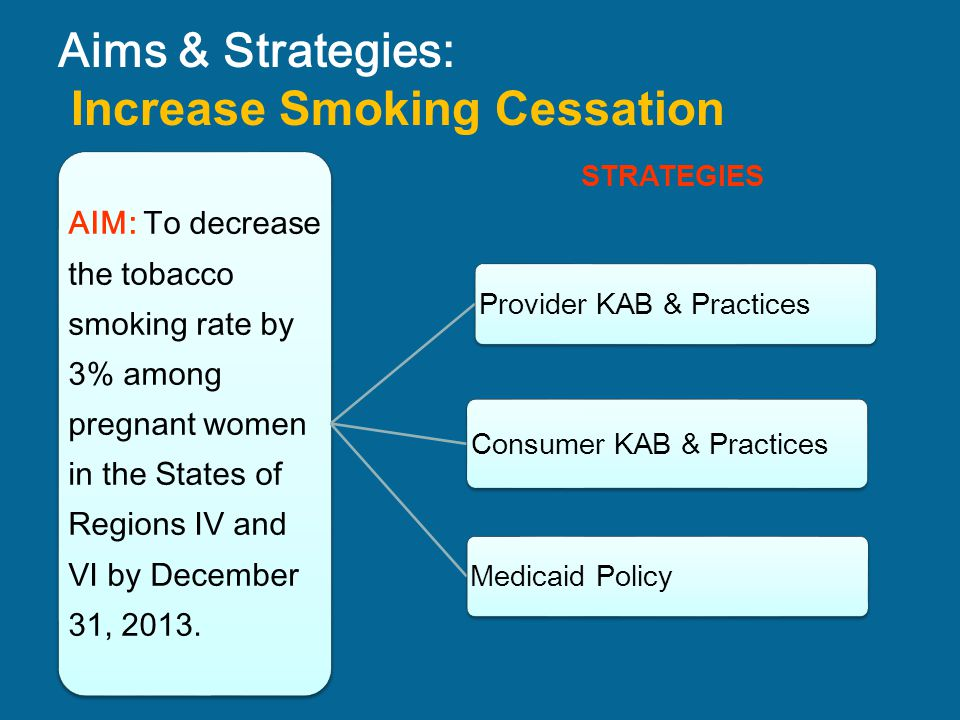 Aims & Strategies: Increase Smoking Cessation