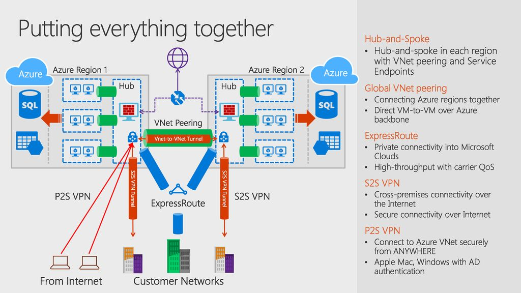 High-Performance Data Center Expansion with Azure Networking