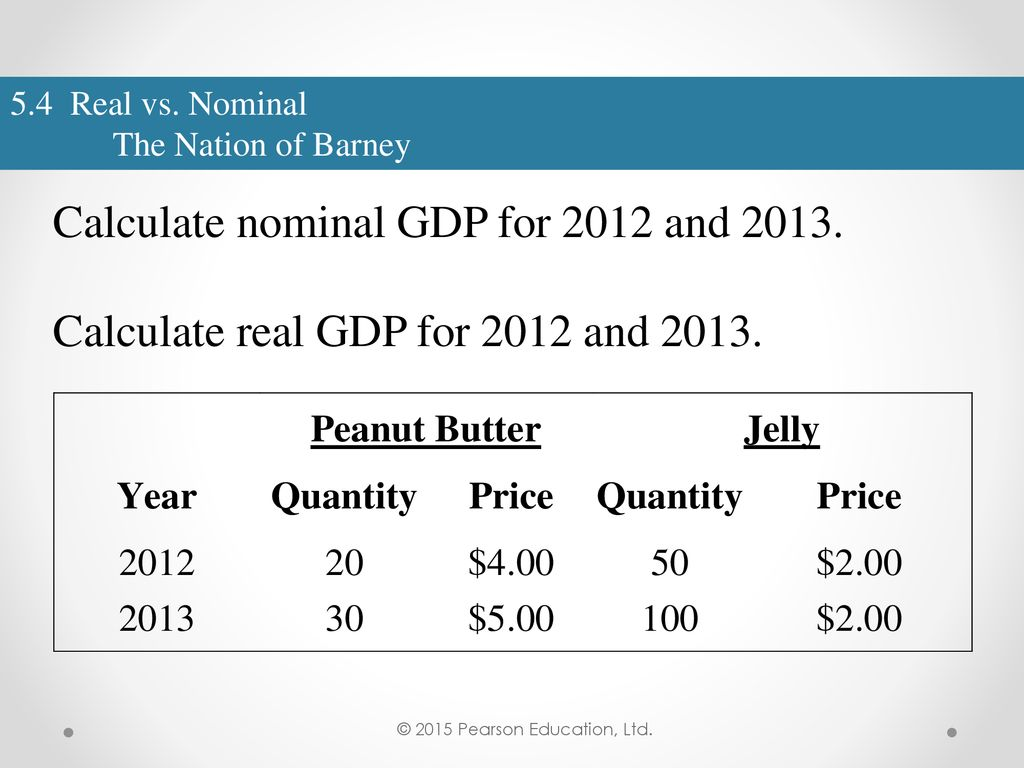 55 calculate nominal gdp