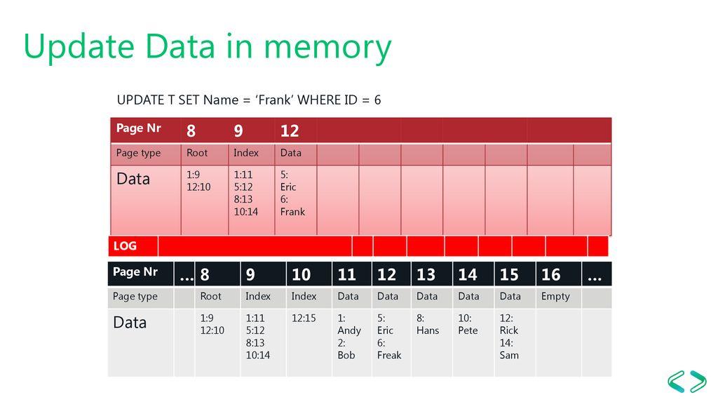 SQL Server Storage Engine Under the Hood - ppt download