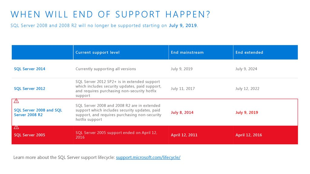 SQL Server 2008 & 2008 R2 End of support - ppt download