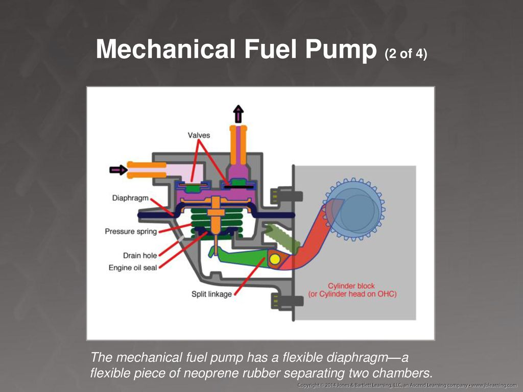 CHAPTER 48 Gasoline Fuel Systems  - ppt download