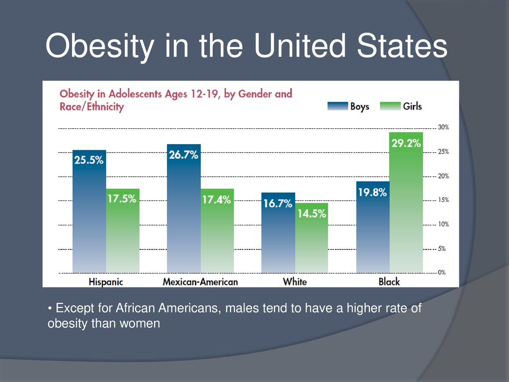 Healthy People 2020 Objective Nws 10 Reduce The Proportion Of Adolescents Aged Years Who Are Considered Obese Brittney Healthy People 2020 Is Ppt Download
