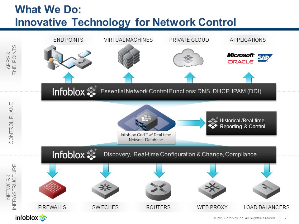 What We Do: Innovative Technology for Network Control