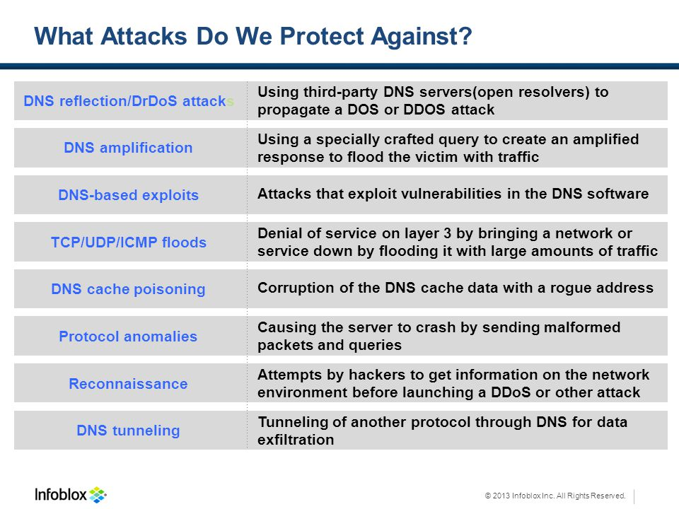 What Attacks Do We Protect Against
