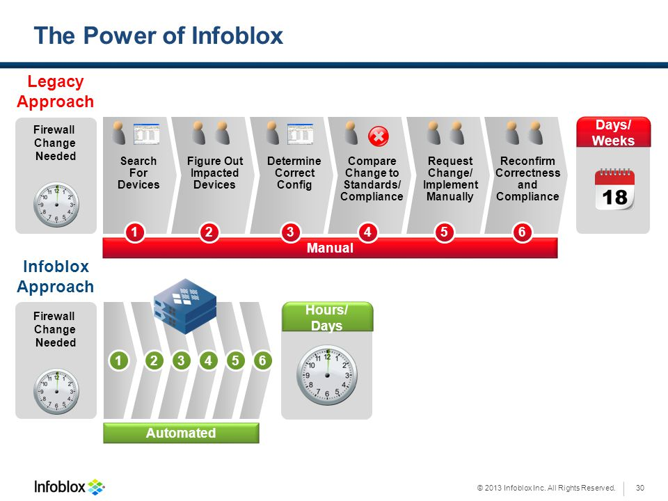 The Power of Infoblox Legacy Approach Infoblox Approach