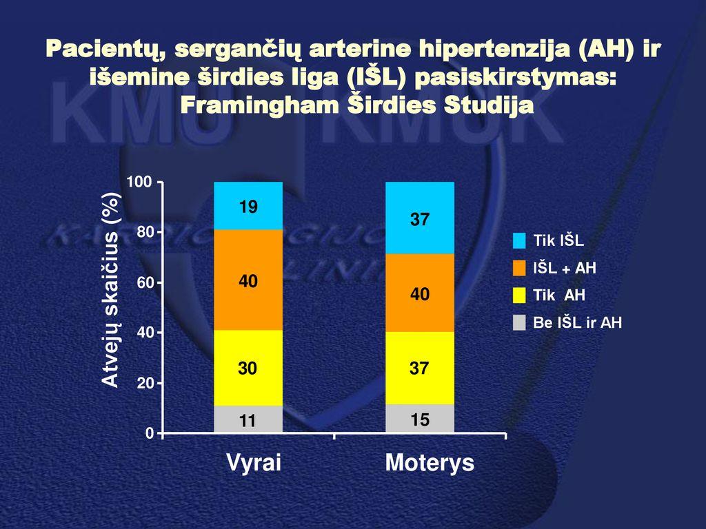 hipertenzija 38 metų vyrams