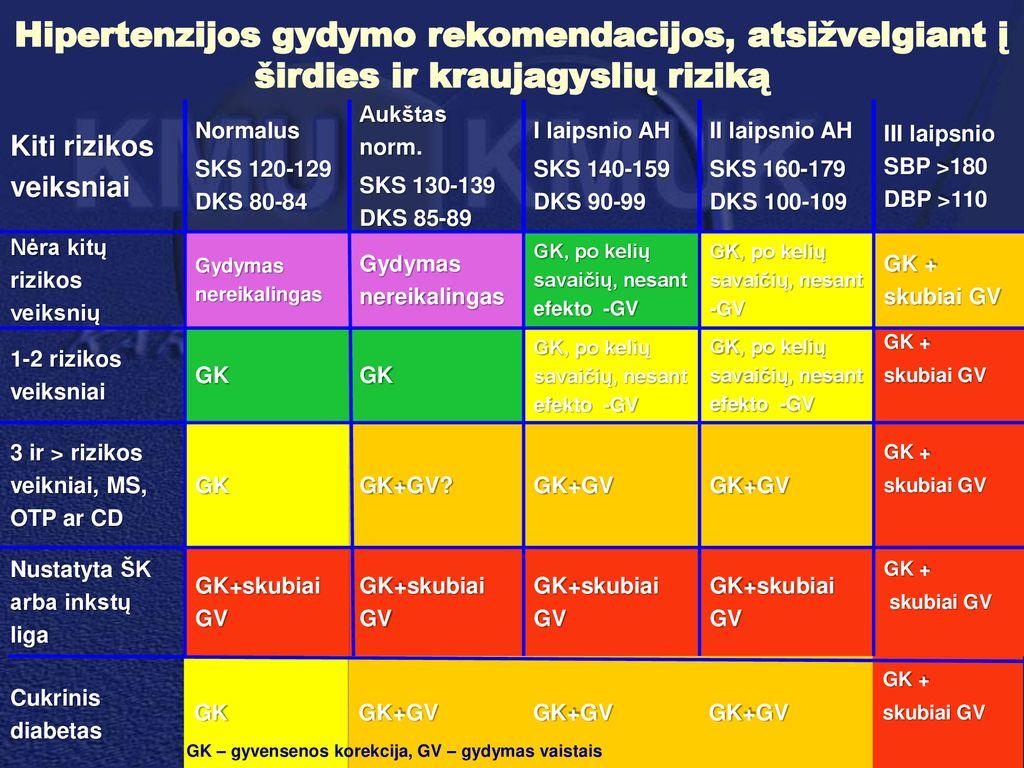 hipertenzijos gydymo 1 etapas