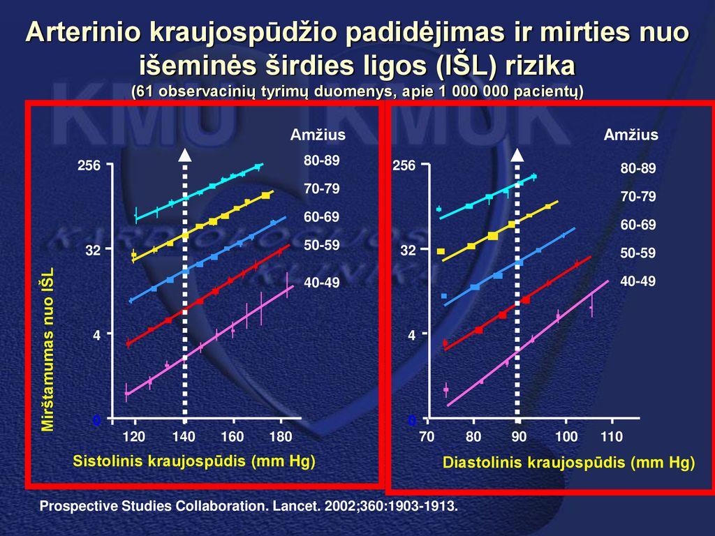 2 laipsnio aukšto kraujospūdžio rizika)
