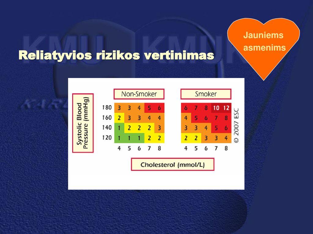 Arterinė hipertenzija | ingridasimonyte.lt