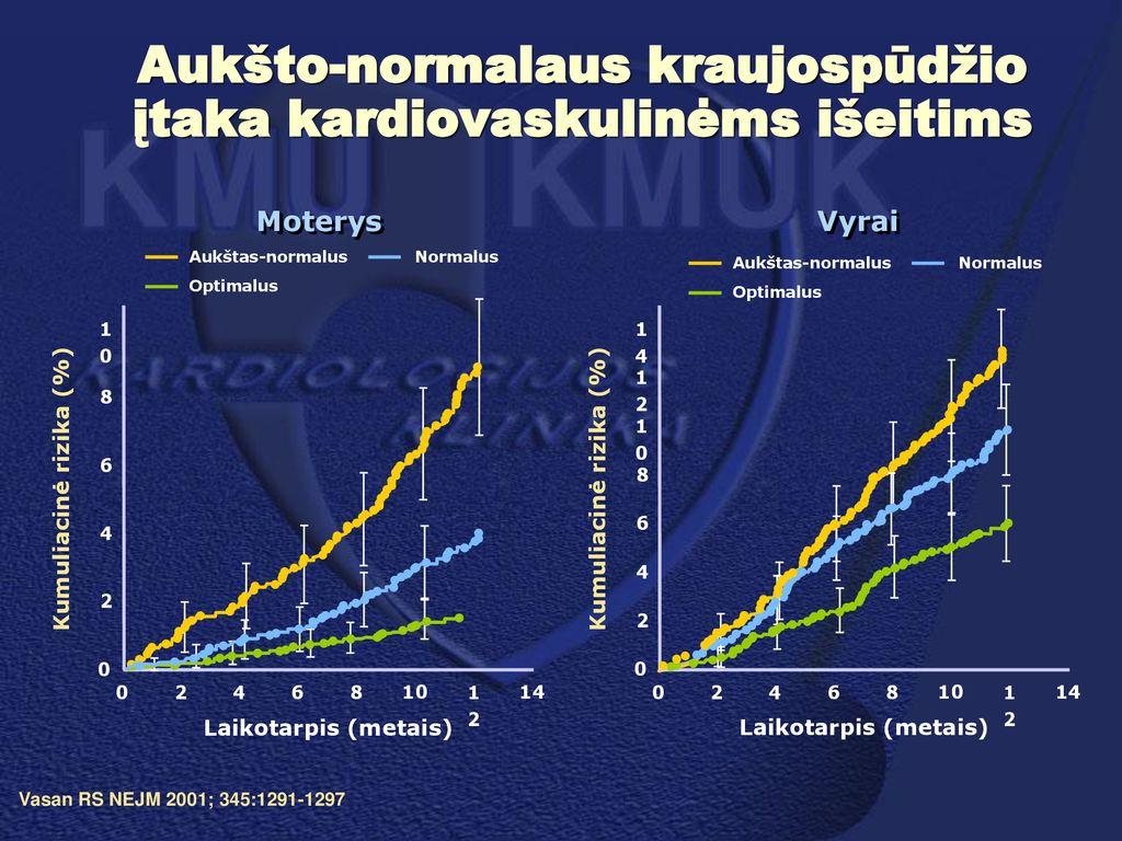 2 laipsnio aukšto kraujospūdžio rizika