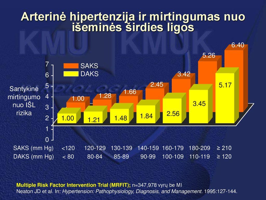1, 2, 3 etapų hipertenzijos raida - Traumos -
