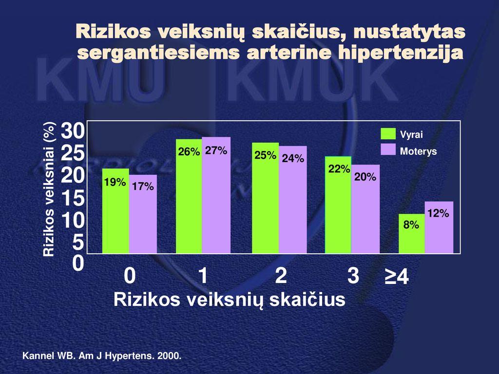 hipertenzijos rizika 3)