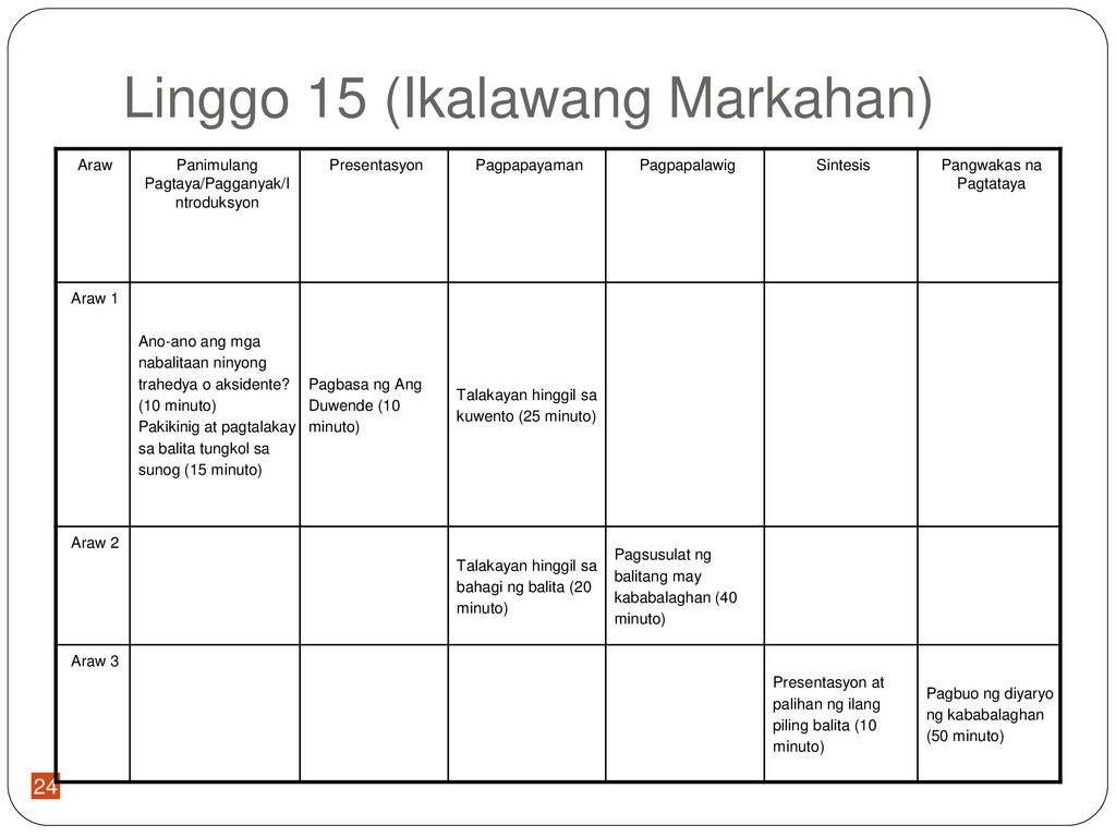 Ang Ikalawang Markahan: Filipino sa Baitang 7 - ppt download