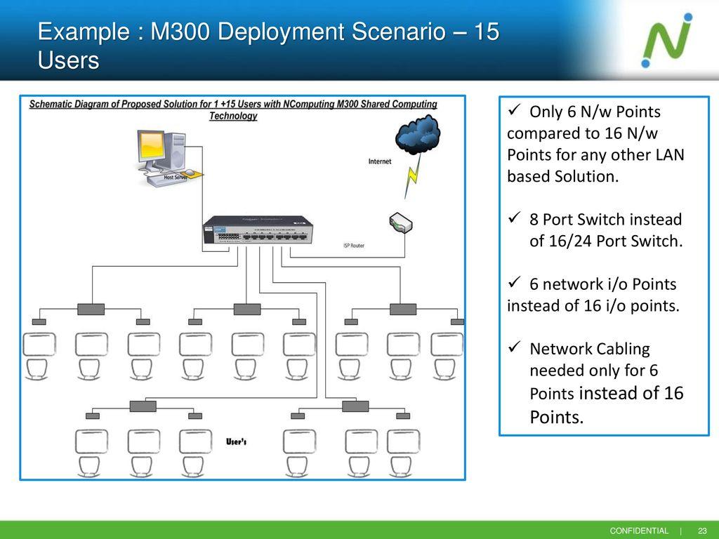... circuit Manjunath R National Alliance Manager - ppt download on schema  diagram, pictorial diagram, circuit M Schematic ...
