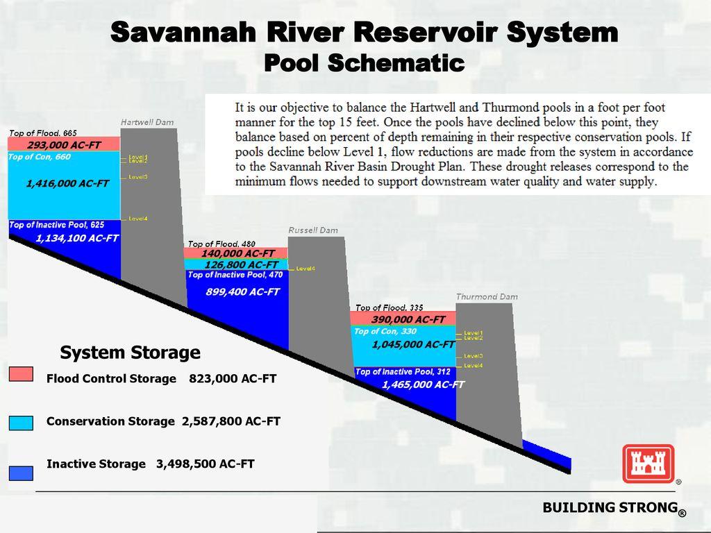 Drought Response Workshop Ppt Download Pool Schematic Savannah River Reservoir System
