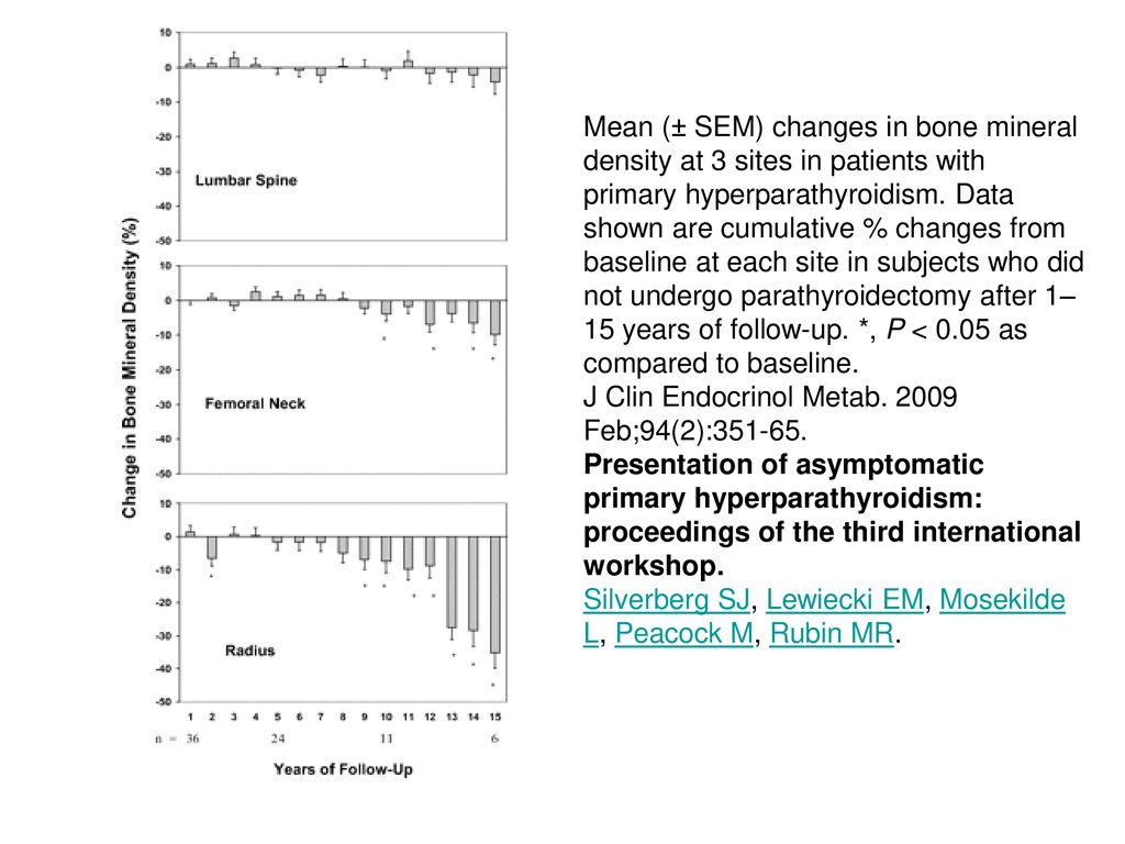 Mean (± SEM) changes in bone mineral density at 3 sites in patients with primary hyperparathyroidism. Data shown are cumulative % changes from baseline at each site in subjects who did not undergo parathyroidectomy after 1–15 years of follow-up. *, P < 0.05 as compared to baseline.