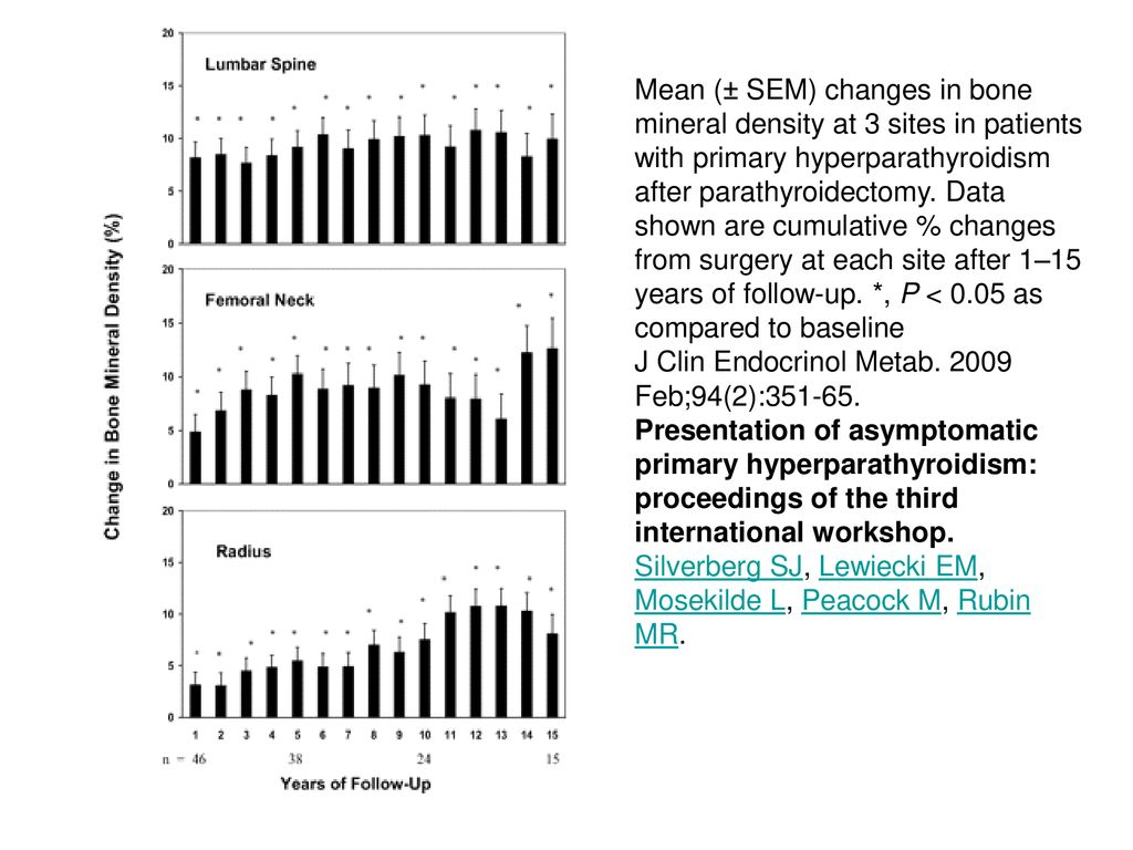 Mean (± SEM) changes in bone mineral density at 3 sites in patients with primary hyperparathyroidism after parathyroidectomy. Data shown are cumulative % changes from surgery at each site after 1–15 years of follow-up. *, P < 0.05 as compared to baseline