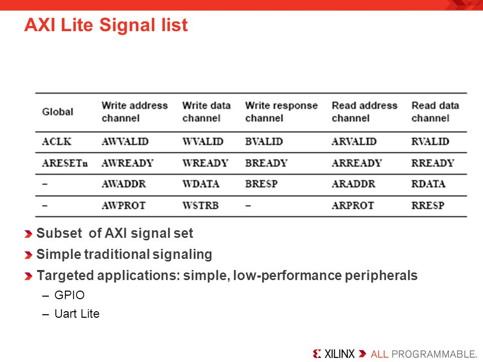 AXI Lite Signal list Subset of AXI signal set