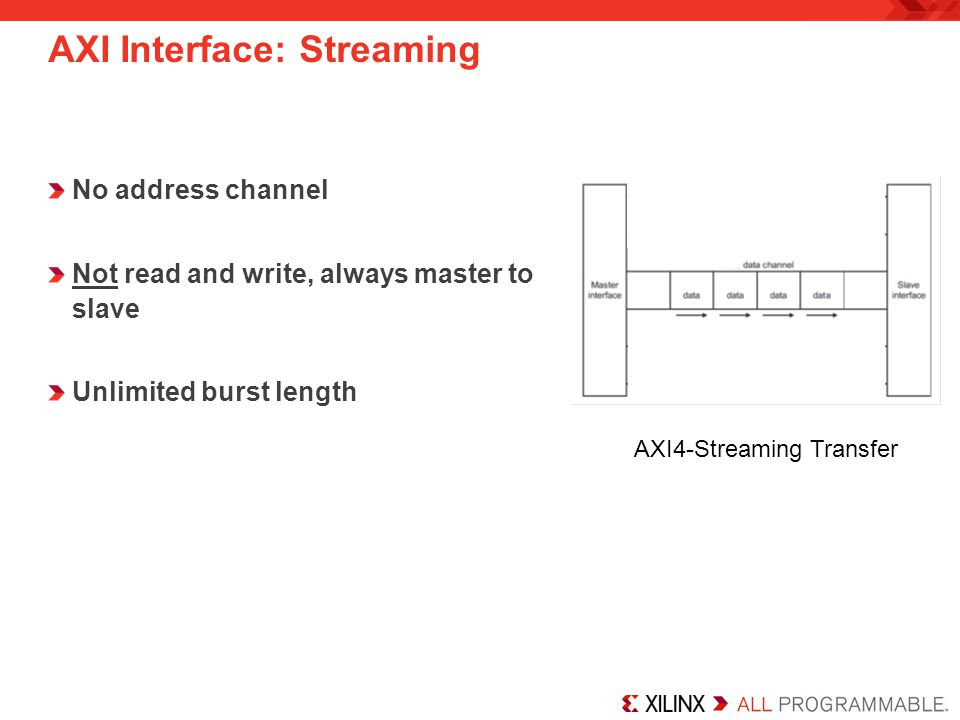 AXI Interface: Streaming