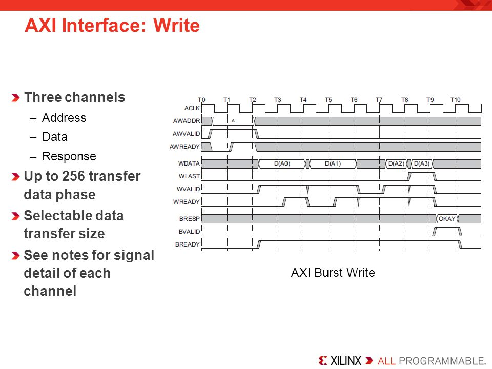 AXI Interface: Write Three channels Up to 256 transfer data phase
