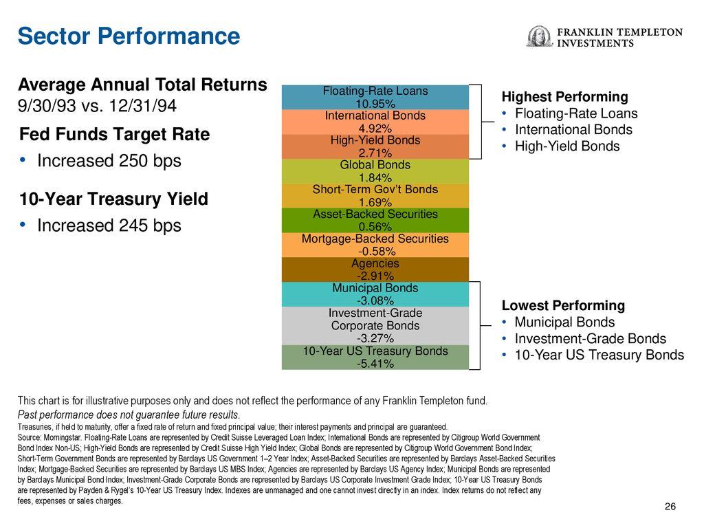Not FDIC Insured • May Lose Value • No Bank Guarantee - ppt