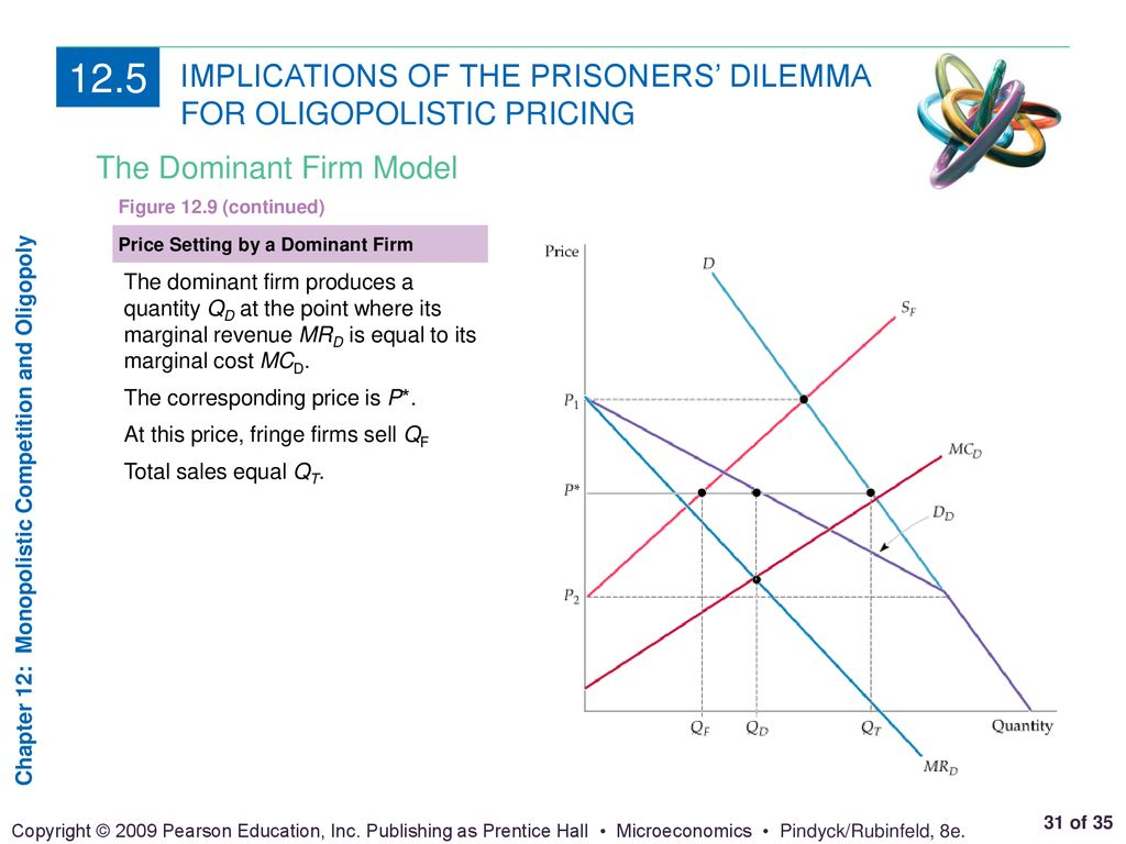 CHAPTER 12 OUTLINE Monopolistic Competition Oligopoly Price