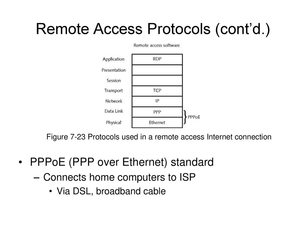 Network Guide To Networks 5th Edition Ppt Download Link Diagram Of Broadband Internet Connection With Cable Dsl Remote Access Protocols Contd