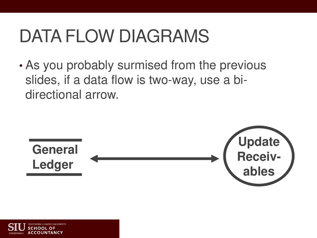 Systems Development And Documentation Techniques Ppt Download Process Flow Diagram General Ledger Data Diagrams As You Probably Surmised From The Previous Slides If A