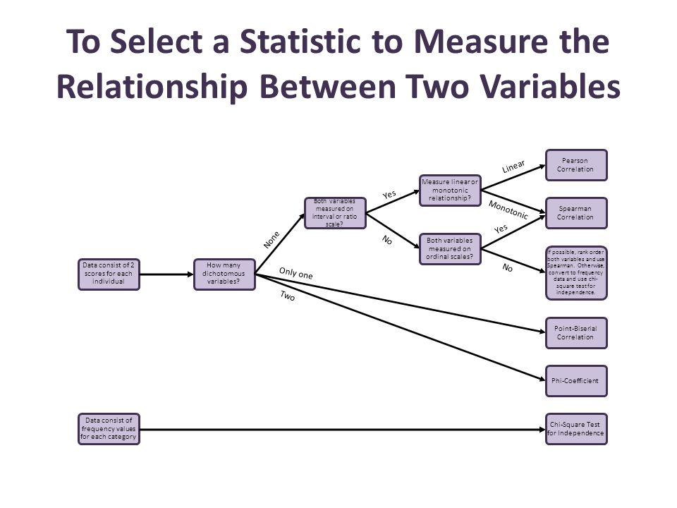 To Select a Statistic to Measure the Relationship Between Two Variables