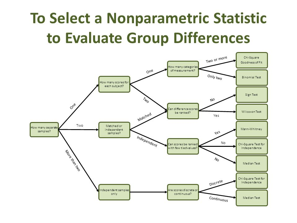 To Select a Nonparametric Statistic to Evaluate Group Differences