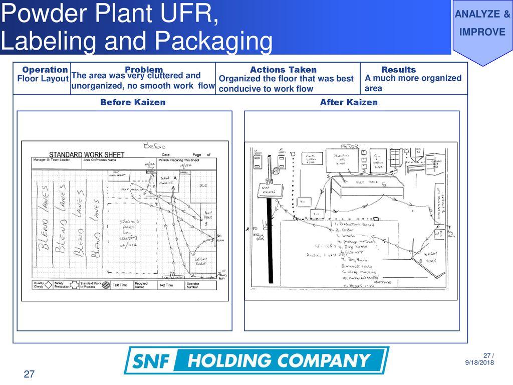 Powder Plant: UFR Kaizen Project: Standard Work 2/12/10