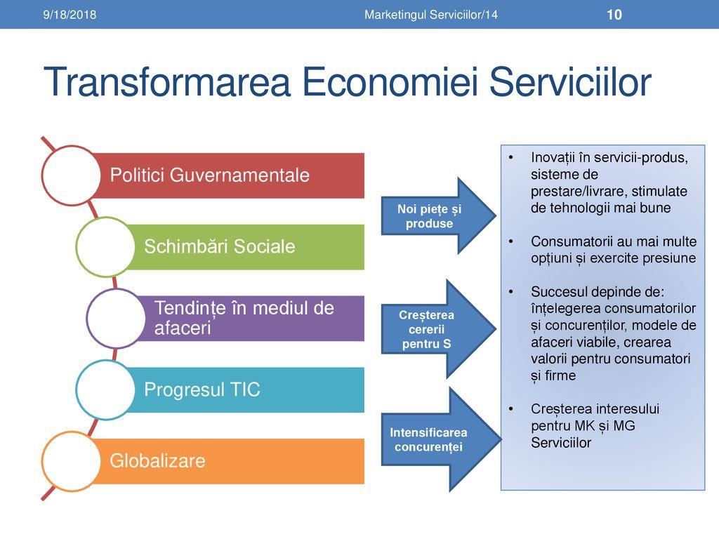 parametrii economici ai opțiunilor)