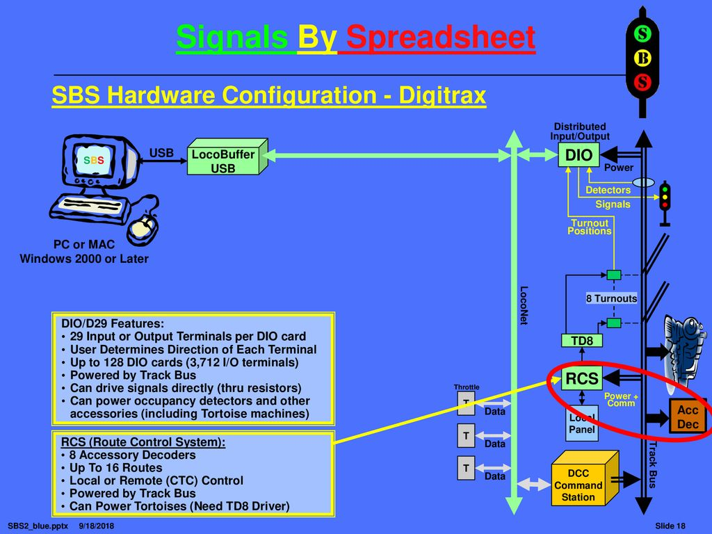 Signals By Spreadsheet Ppt Download Loconet Dcc Wiring Diagram 18 Sbs Hardware Configuration