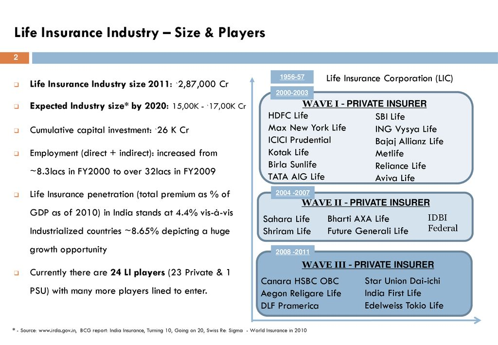 BANCASSURANCE AND BEYOND – A Banker Perspective - ppt download