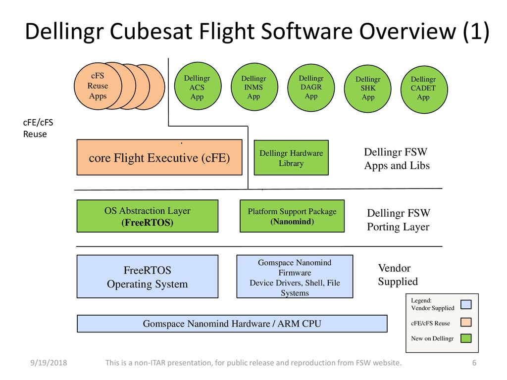 Porting the core Flight System to the Dellingr Cubesat - ppt