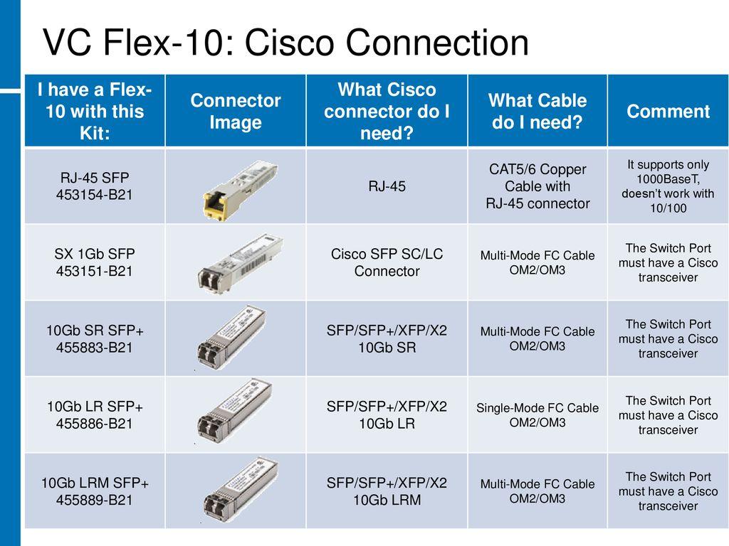 HP Virtual Connect Interoperability Matrix - ppt download