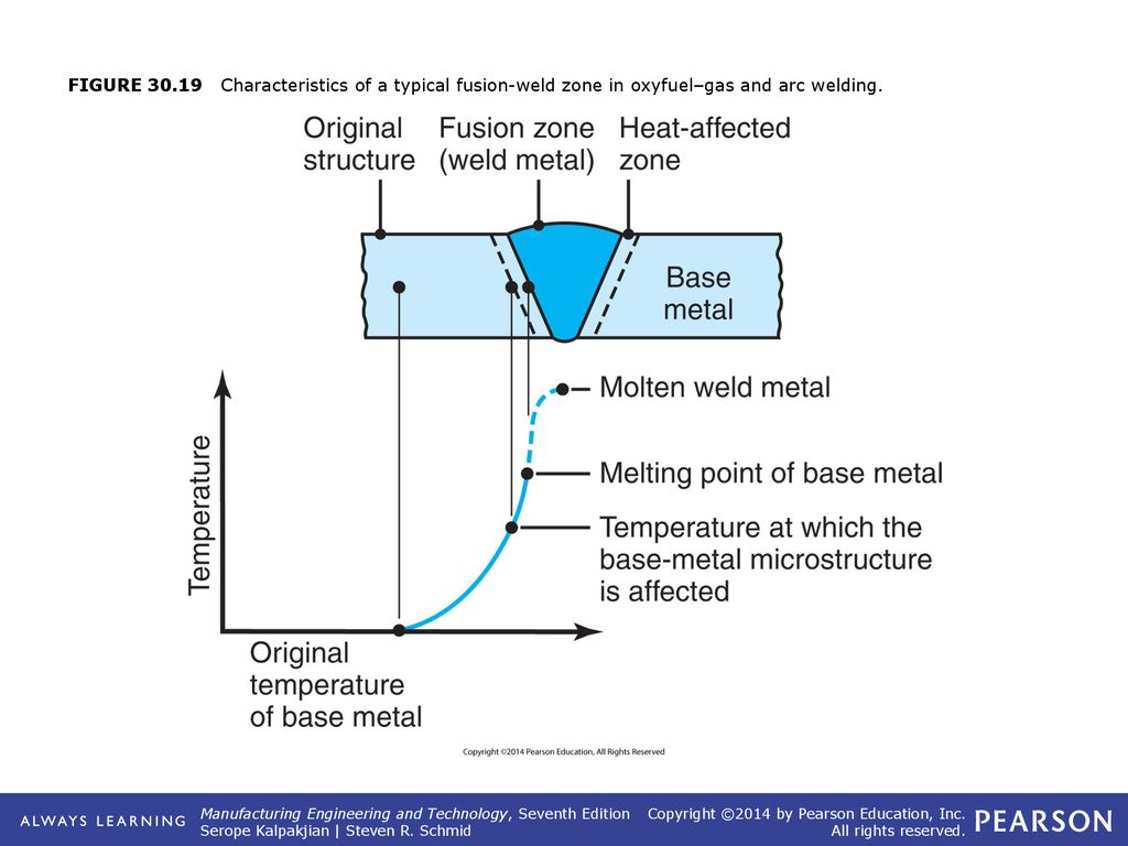 Part Vi Joining Processes And Equipment Ppt Download Fusion Welding Diagram 23 Figure 3019 Characteristics Of A Typical Weld