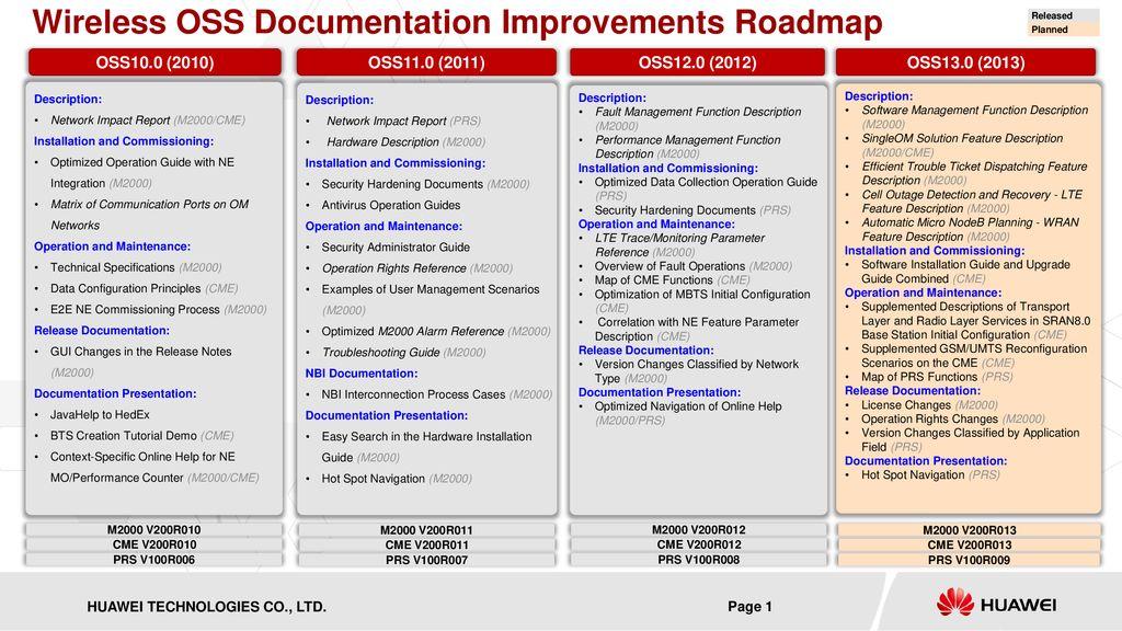 Wireless OSS Documentation Improvements Roadmap - ppt download