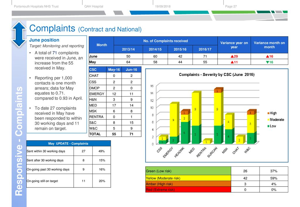 Integrated Performance Report – June ppt download